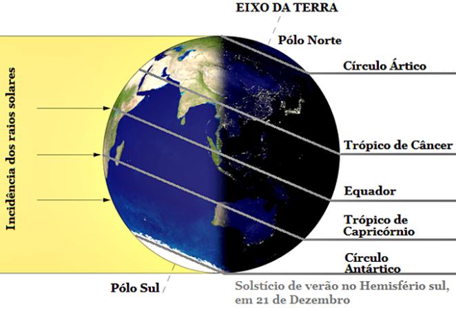 dia-do-solsticio-de-verão-hemisferio-sul-voce-sabia-curiosidades-sol-terra-sistema-gabriel-moura-2018-blog-loucuras-de-julia-rolim-01