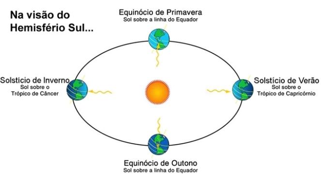 dia-do-solsticio-de-verão-hemisferio-sul-voce-sabia-curiosidades-sol-terra-sistema-gabriel-moura-2018-blog-loucuras-de-julia-rolim-03